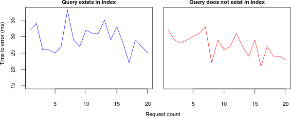 Query exists vs Query does not exist graph