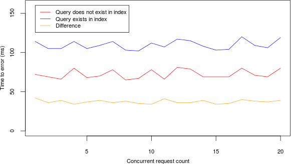 Graph showing difference between queries after the addition of a Fuzzy query
