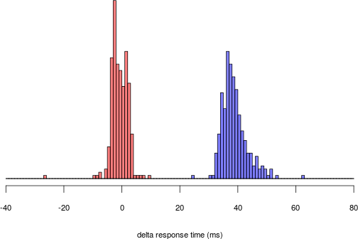 Histogram showing distributions for True and False
