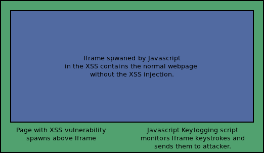 JavaScript keylogger in JQuery  | Application Security